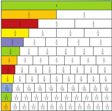 fractions decimals percentages converting fractions decimals and ...